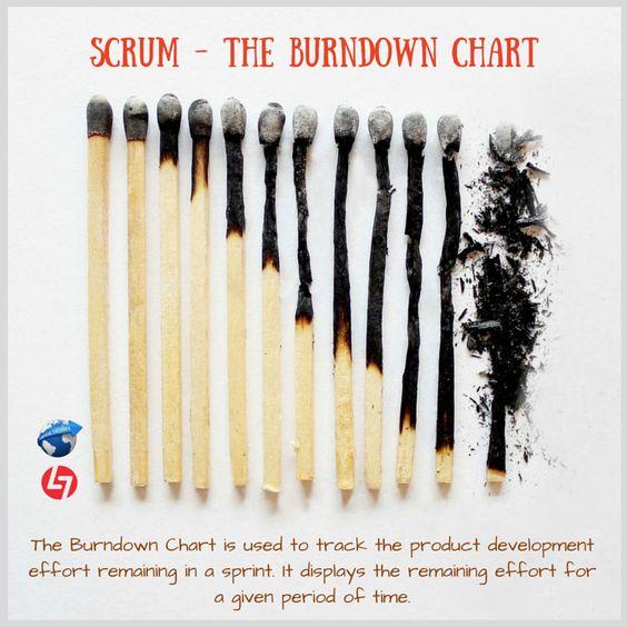 The Burndown Chart  Uma Das Ferramentas Usadas No Scrum Para A