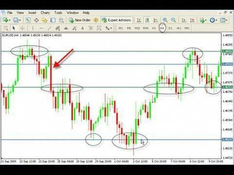 2015 Fibonacci Trading Sequence For Forex Tradeforextherightway