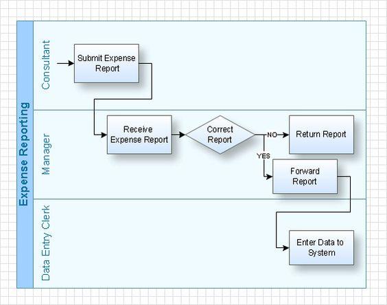 Swim Lane Diagram  Ux Diagrams    Diagram And Project