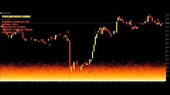 Us Dollar Index Future Prediction And Trend Strength Measure