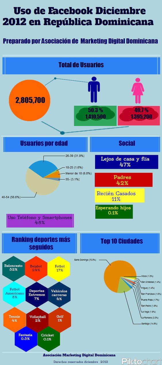 Uso de Facebook diciembre 2012 en la Republica Dominicana #social #media #dominicana. Inscripciones gratis amdrd.com/  Twitter @amddominicana