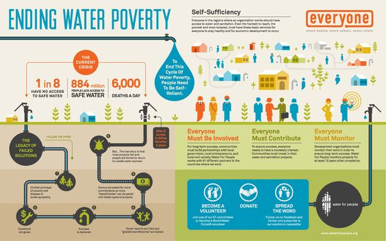 Ending Water Poverty: 1) Everyone must be involved 2) Everyone must contribute 3) Everyone must monitor