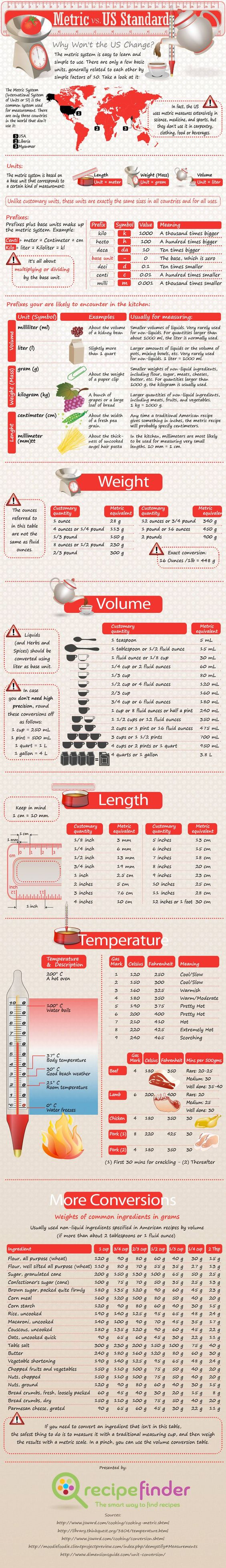 When it comes to measurement, the use of the Metric System and the U.S. Standard Measurement System has long been discussed. While a large majority of the world's countries use the Metric System, there are still a handful which adhere to the U.S. Standard. These differences can indeed result in a disaster in the kitchen if you do not know how to convert the measurements!