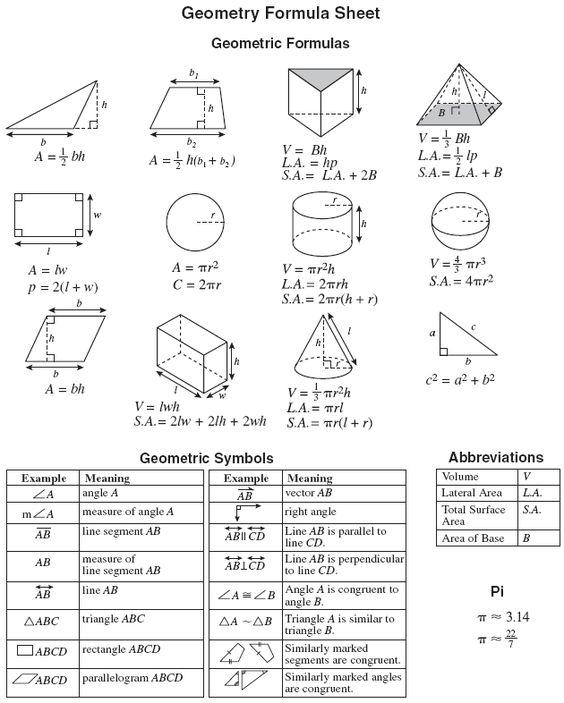 Geometry Formulas Cheat Sheet   eocgeom05geomformulas.gif