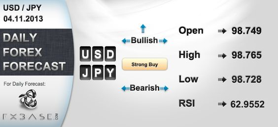 USD/JPY DAILY TECHNICAL ANALYSIS  FXBASE NEWSROOM:04.11.2013 The USD/JPY (US Dollar/Japanese Yen) is currently proceeding towards Buy.   Technical revaluation:  Today Market opened in 98.749  Current value 98.737  For more: http://fxbasenewsroom.wpengine.com/usdjpy-daily-technical-analysis-fxbase-newsroom04-11-2013/
