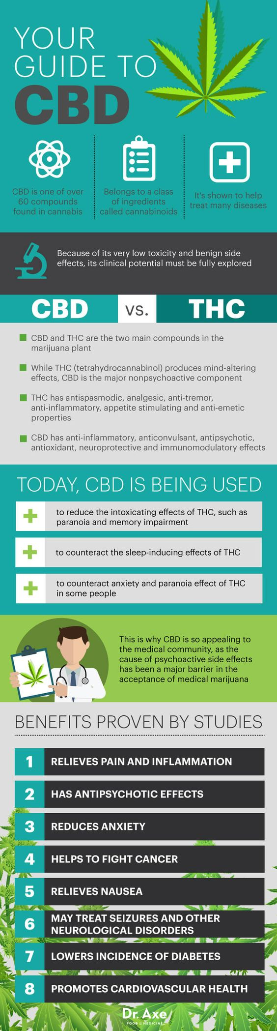Cannabidiol, or CBD, Benefits for Pain, Mental Illness & Anxiety - Dr. Axe