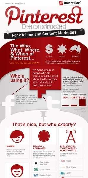 Pinterest for Business Infographic: Infographic 80, Infographics Business, Infographic Ideas, Content Marketing, Hoot Marketing, Private Jet, Biz Marketing, Business Infographics
