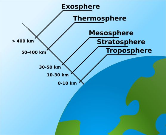 search google and earth on pinterest : diagram of atmosphere - findchart.co