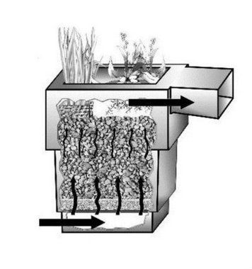 KISS 150S Compact Waterfall Biofilter for Small Ponds