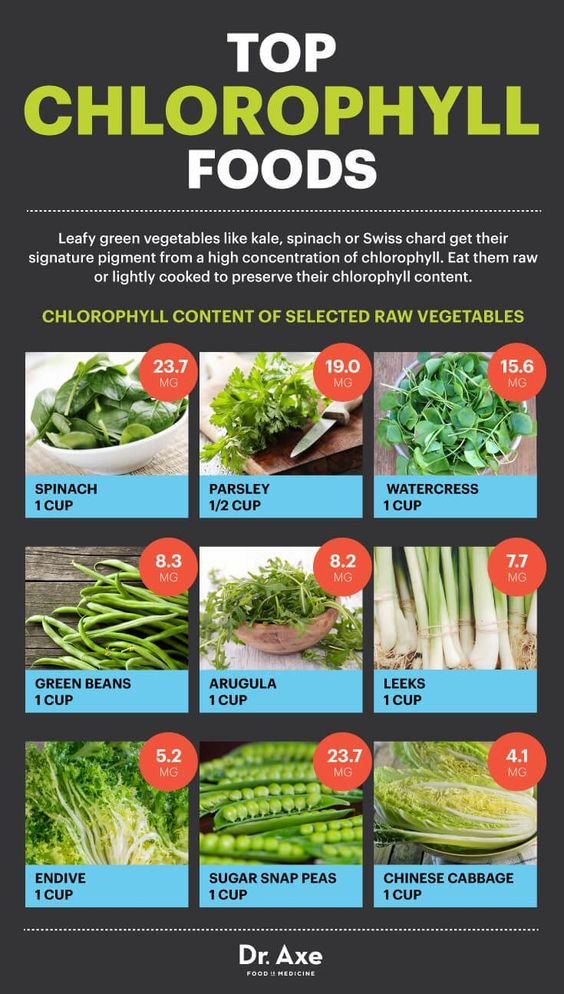 The food channel recipe ideas november 2017 chlorophyll foods dr axe forumfinder Image collections
