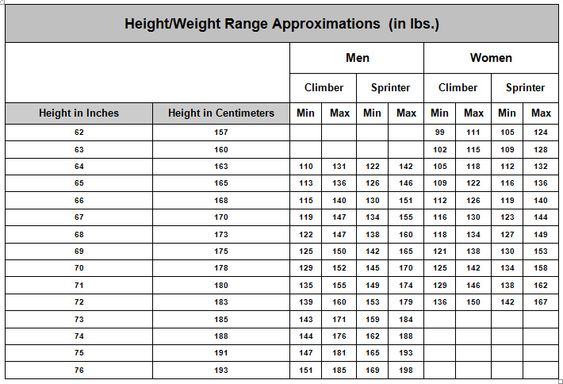 Cycling Body Weight Chart  Wenzel Coaching  Bikes And Bike