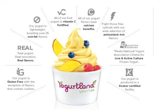 Yogurtland Nutrition Guide | Weight Watchers | Pinterest ...