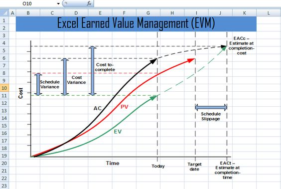 A gentle introduction to earned value management systems (neutral - earned value analysis