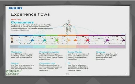 Photos from Day 1 of #PivotCon via @DcAbFab -  @naullyn  Philips UX flow chart #pivotcon