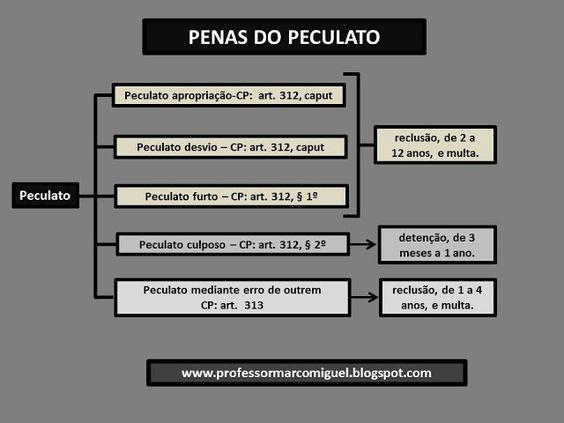 Penal - art. 312 e 313 Peculato Penas