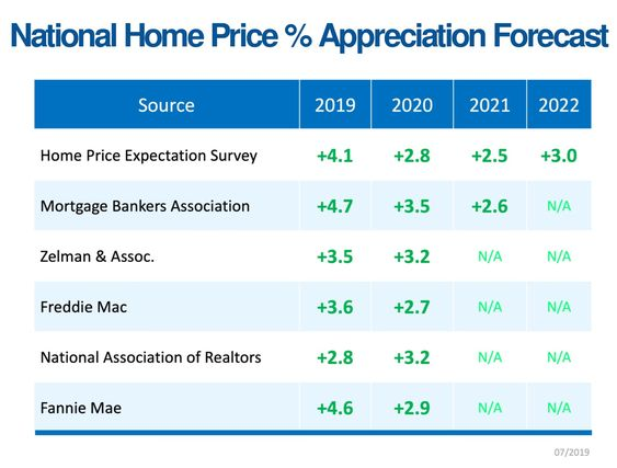 Home Price Chart Forecast Infographic
