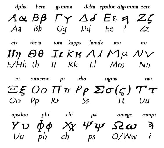Ancient Greek Alphabet Knowledge On The Langauge Of
