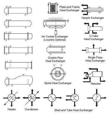 Process Diagram Symbols Field Instrumentation Industrial Automation Plc Programming Scada Pid Control System Symbols Process Flow Diagram Diagram