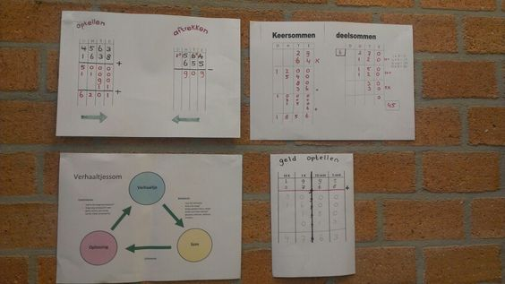 Cijferen: strategieen spiekposters. Delen, optellen, aftrekken, vermenigvuldigen en geld optellen. Stappenplan verhaaltjessom