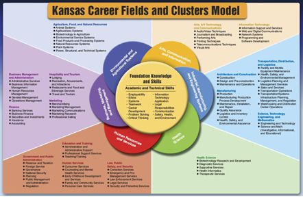 Building Partnerships | CCASN: College & Career Academy ... |Dps Career Clusters And Pathways