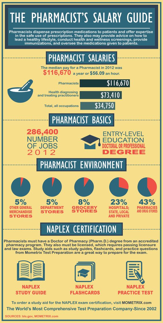 Pharmacistu0027s Salary Guide Careers Pinterest - pharmacist job description