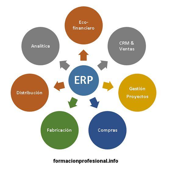 Tutoriales y guías de programas ERP