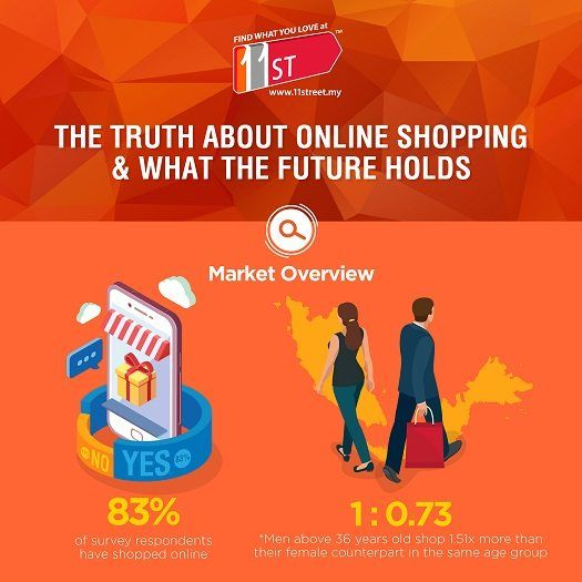 Infographic: 5 Malaysian e-commerce trends that will define 2017 ...