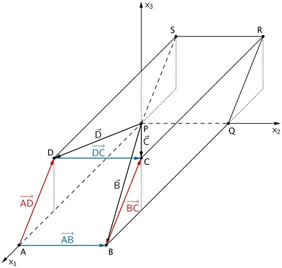 Vektoren zur Berechnung der Koordinaten des Punktes C durch Vektoraddition