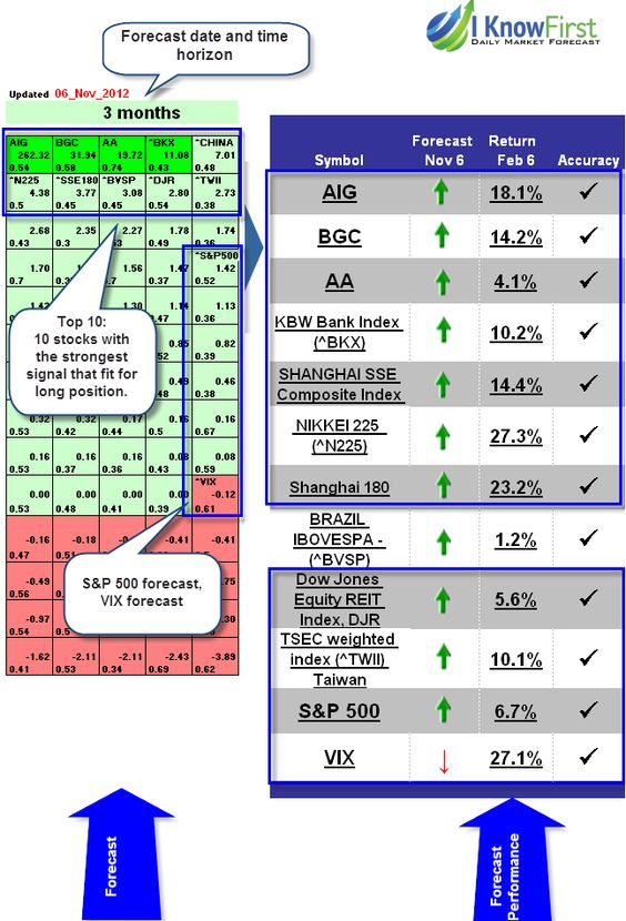 The 25+ best Stock market forecast ideas on Pinterest News - stock market analysis sample
