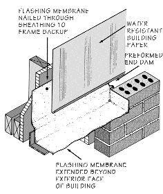Flashing Detail At Brick Veneer Building Diagrams