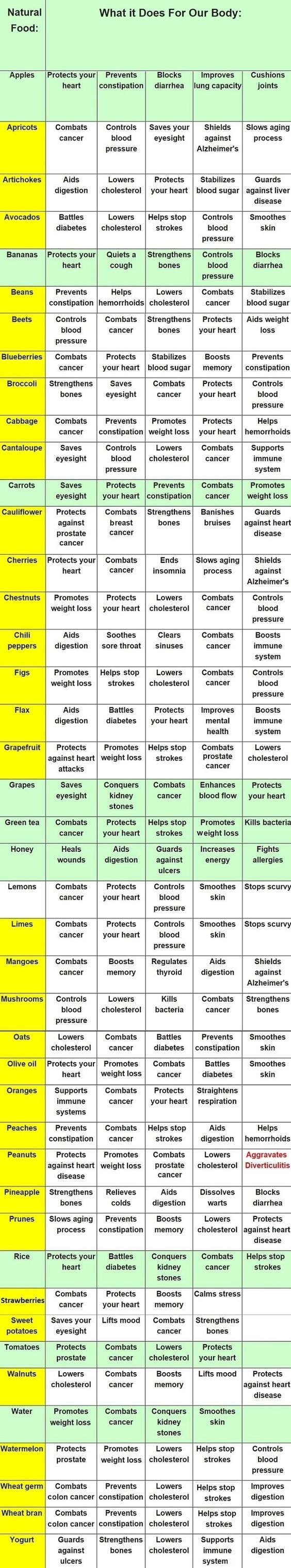 Foods and Their Health Benefits