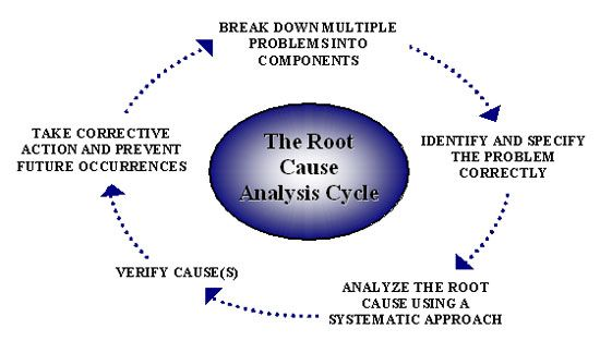 Root Cause Analysis cycle The most important starting point is to - root cause analysis
