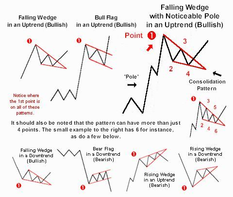 Flags And Falling Wedges In Uptrends Are Bullish For A Bullish