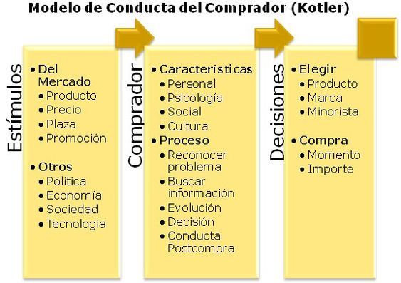 Imagen: Modelo de Conducta