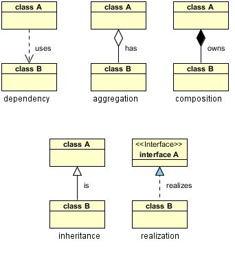 UML Class Diagram Relationships, Aggregation, Composition. Really simple reference for the basics of writing class diagrams (which is something like 80% of the value I've gotten out of UML).