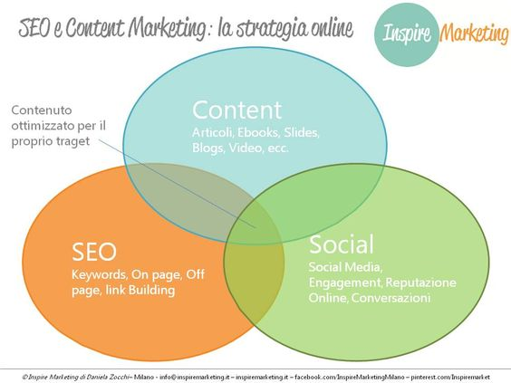Seo e Content Marketing: la combinazione perfetta per una strategia di marketing online vincente. ‪#‎marketingonline‬ ‪#‎contentisking‬ ‪#‎contentmarketing‬ bit.ly/1gaYYvh