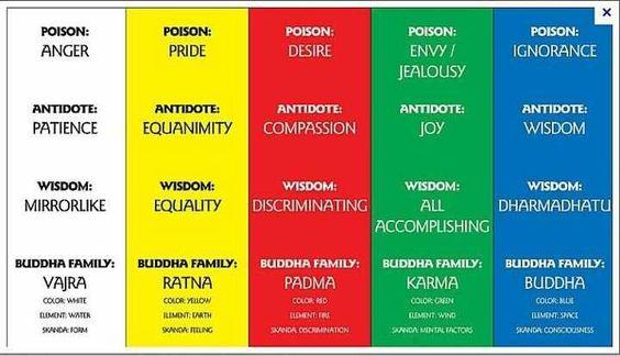 5+Buddha+Families | Buddha Families