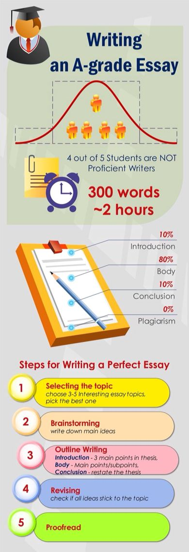 Thesis for stress essay