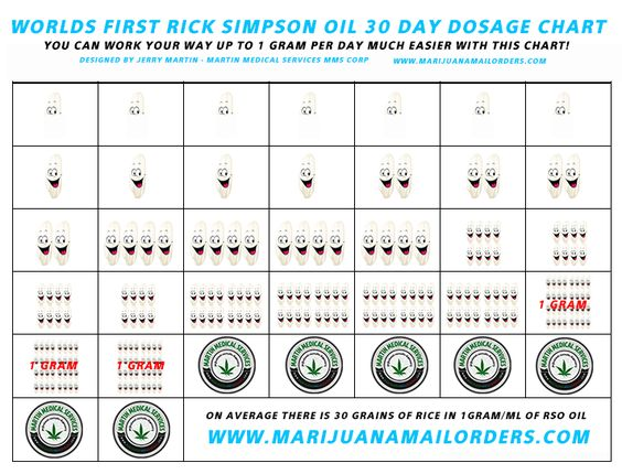 World's First Rick Simpson Oil Dosage Chart Get Up To 1 Gram/ML A Day Fast!