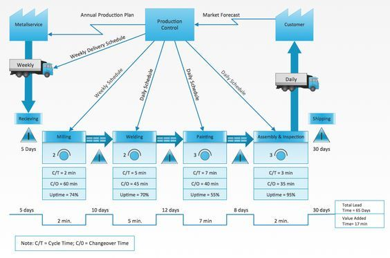 This Example Of A Vsm Diagram Was Drawn Using Conceptdraw Pro With The Value Stream Mapping Solution Fro Value Stream Mapping Mapping Software Picture Graphs