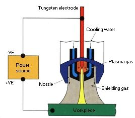 The principles of plasma welding are outlined including process characteristics…