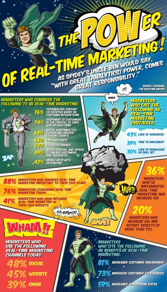 The Power of Real-Time Marketing