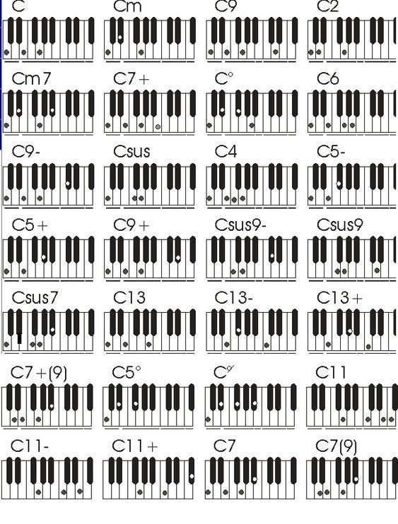 Captivating How To Play Piano By Chords And By Ear Lessons Learn Piano Jazz Piano Piano Lessons