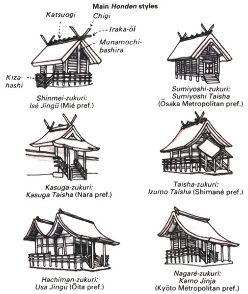 Different types of shinto shrines.