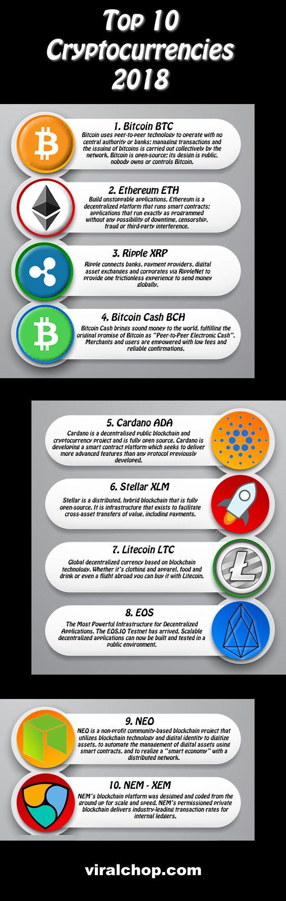 top 50 cryptocurrencies exchanges