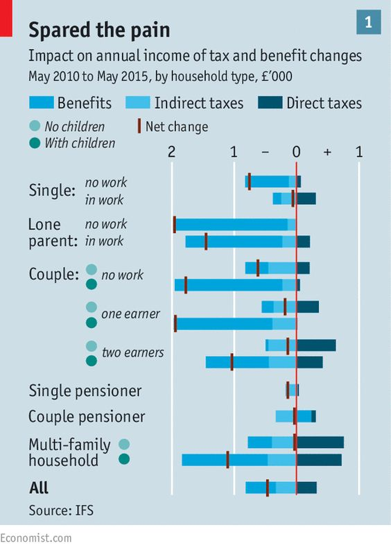 Spared from austerity, wealthy old people are unnecessarily pampered by Britain's public purse http://econ.st/1AC6G63