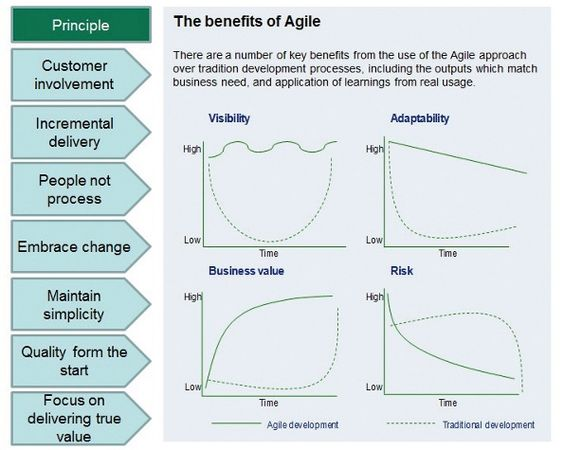 Lean vs agile vs waterfall albertobokos business for Project management agile waterfall