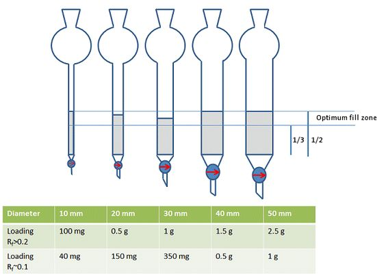Tips and Tricks for the Lab: Column Choices :: Education :: ChemistryViews