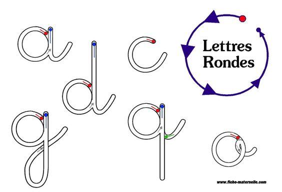 Graphisme : sens de tracé des lettres rondes