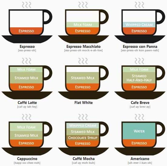 Coffee Drinks Illustrated: A cheat sheet and pronunciation guide for all of those coffee drinks.